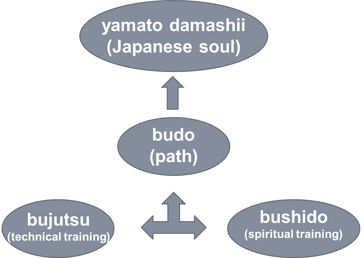Remarks on the influence of Japanese martial arts in the West
